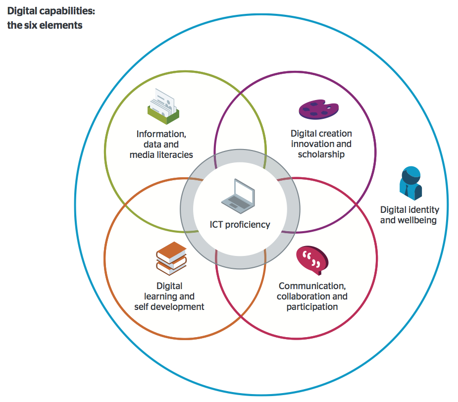What Does It Mean To Be Digitally Capable Jisc Building Digital