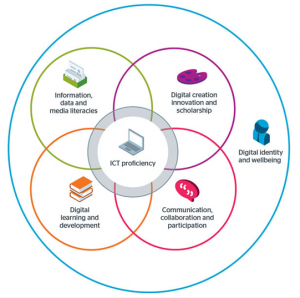 6 Elements of digital capabilities model