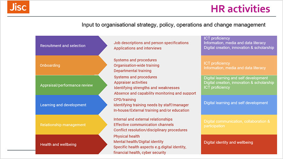 Human resources teams supporting digital capabilities - LOU McGILL