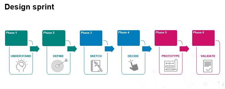 Digital wellbeing design sprint session @ Digifest - Jisc